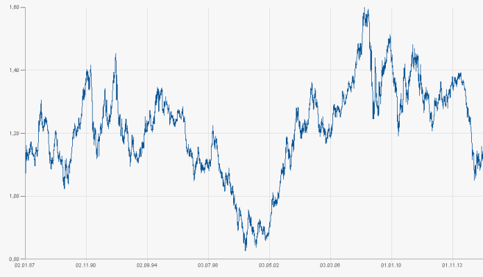 курс индийской рупии к доллару сша динамика