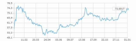 Курс евро швейцарский франк latest australian dollar news