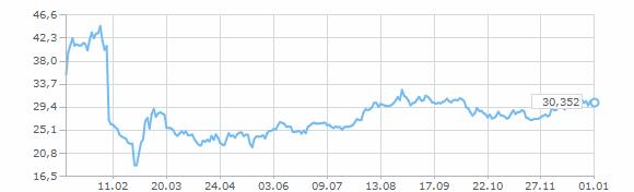Стоимость доллара в 2001 25 рублей 2004 год 300 лет денежной реформы петра первого