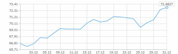Курс доллара декабрь точные прогнозы для курса форекс