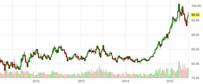 http://kurs-dollar-euro.ru/2015/usd_chart_05_2015.png