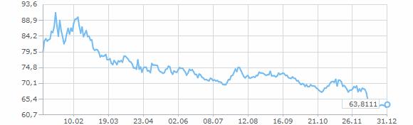 Средний курс евро за 2011 аналитические обзоры форекс