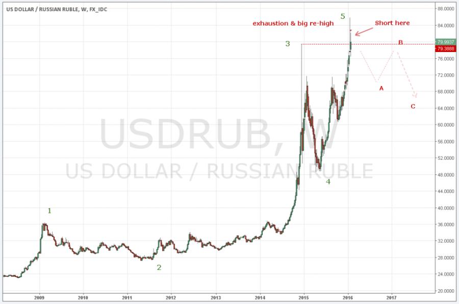 Доллар прогноз 2013 как оптимизировать советник forex