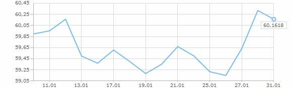 Курс йены к доллару динамика форекс индикатор дивергенции