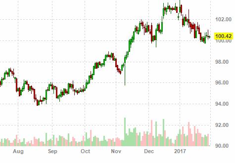Динамика курса Доллара США к рублю по ЦБ РФ, прогноз на какую валюту   зависит только от