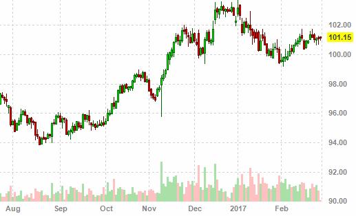 Биткоин К Российскому Рублю