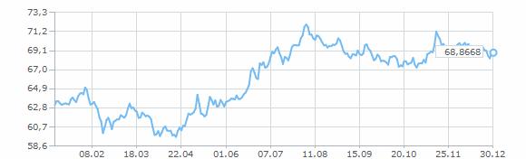 график динамика доллара к рублю за 2016 год форекс