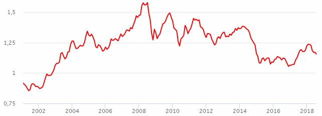 Коэффициент доллара к евро [PUNIQRANDLINE-(au-dating-names.txt) 57