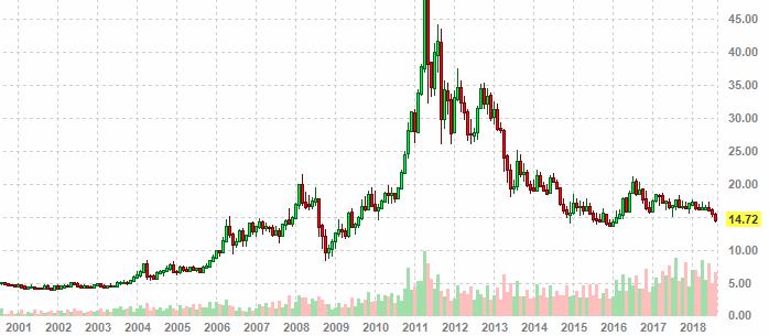 a9d44d7de0b9 Цена на серебро   График цен на серебро в долларах США за тройскую унцию