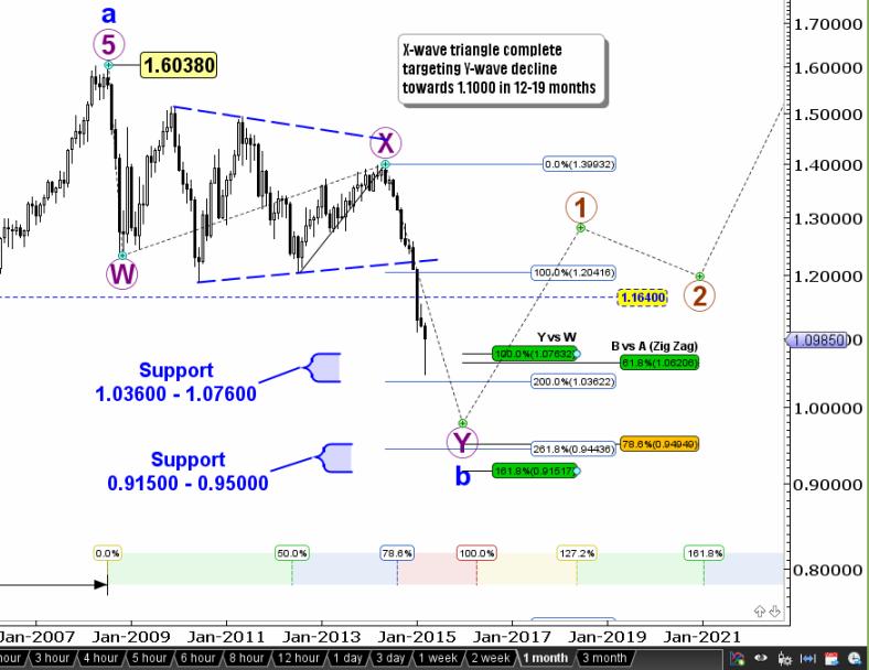 прогноз курса евро к доллару сша