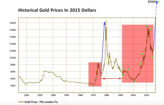 план как менялась стоимость доллара за последний год выдача