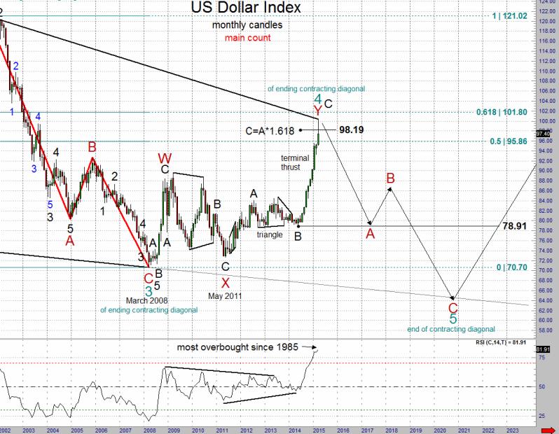 прогноз по индексу доллара сша