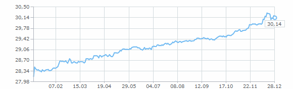 Цена доллара в 2004 году сколько стоит 1 гривня 2005 володимир великий цена