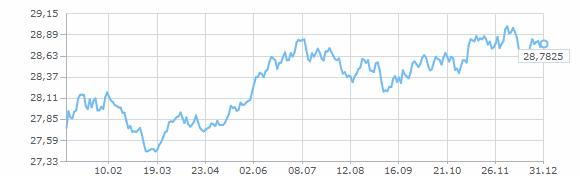 Курс доллара к рос рублю бинарные опционы брокеры corsa capital