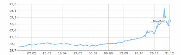 Курс доллара за 2014 год график форекс скачать программу с демо