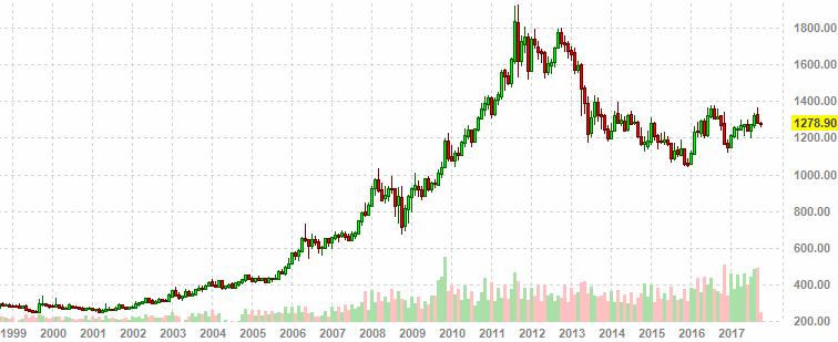 График золота friedberg forex