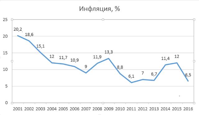 Ставка инфляции 2013 торговые советники форекс все стратегии forex ilan