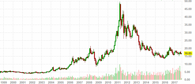 Цены на серебро график депозит форекс кей