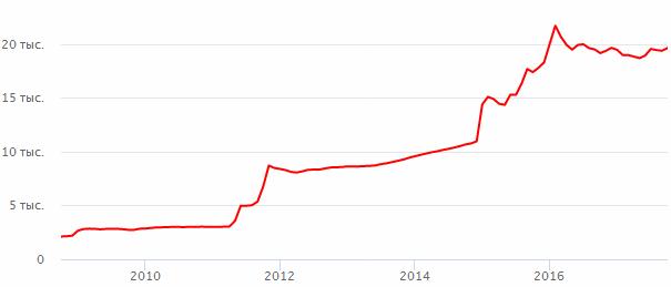 Курсы валют к доллару сша asctrend indicator forex