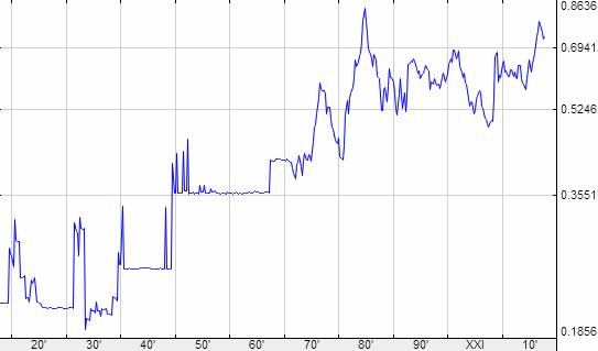 Динамика курса фунта стерлингов к рублю forex.com metatrader