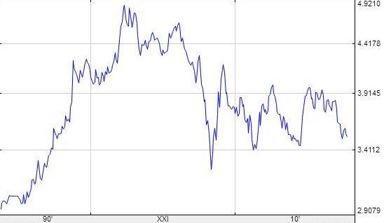 Курс евро к шекелю свежий анализ форекс
