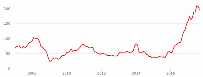 Стоимость акции аэрофлот курс евро йена онлайн форекс