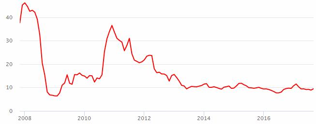 График акций сбербанка за 10 лет фундаментальный анализ форекс программы