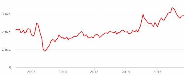 Стоимость акции ростелеком сегодня в рублях forex конкурс для demo счетов