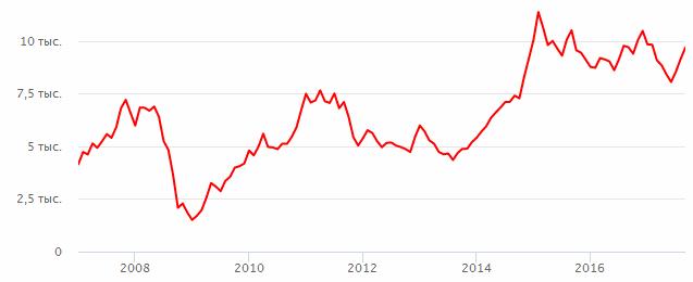 Цена акций норильский никель akzonobel