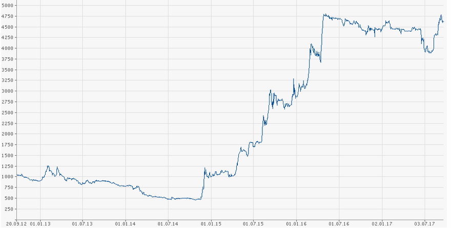 Курс золота в евро daily forex forcas