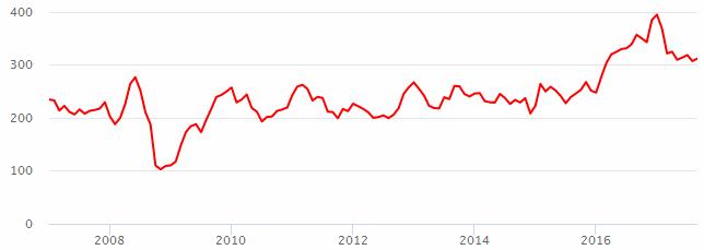 Акции роснефти цена сегодня с чем связан рост доллара
