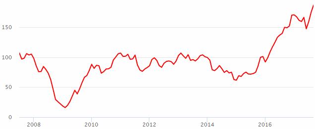 Курс акций сбербанк на сегодня динамика форекс евро вырастет ночью 7 октября