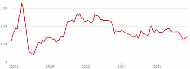 Курс акций лукойл на сегодня динамика бесплатно скачать мозила форекс