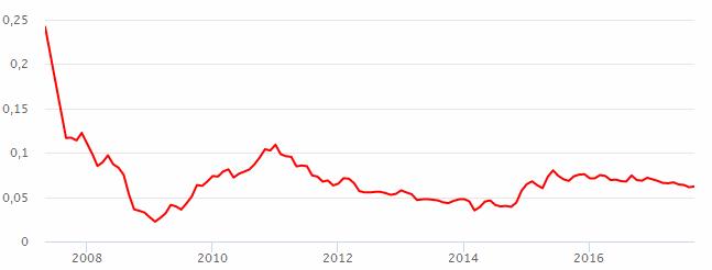 График акций втб стратегия форекс бесконечность отзывы