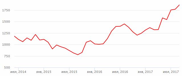 Яндекс акции котировки котировки ммвб график