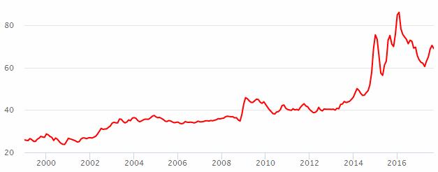 График евро к рублю зачем заниматься форексом