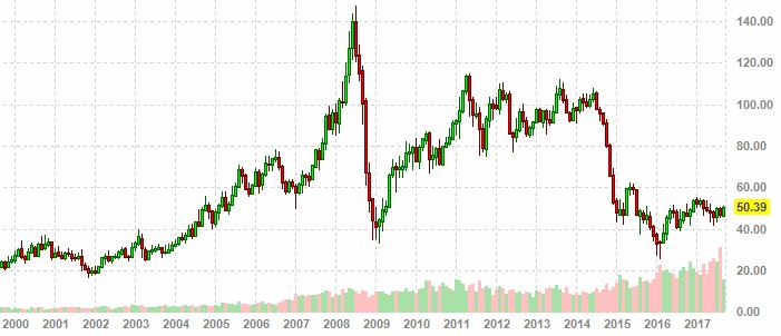 Цены на нефть по годам график прогноз форекс 2016