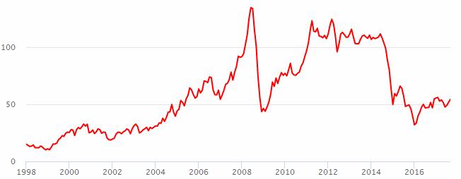 Нефть цена график форекс онлайн нефть брент