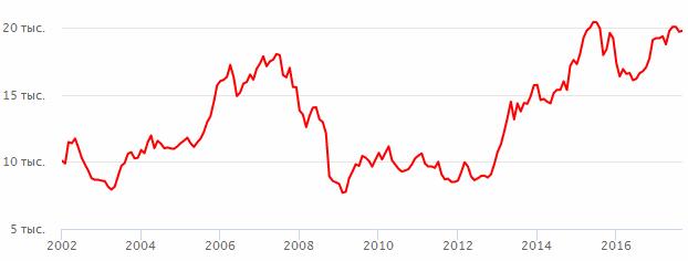 Nikkei 225 график шаблоны dle для форекс
