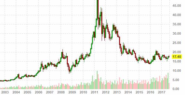 Серебро цены что твориться на рынке форекс