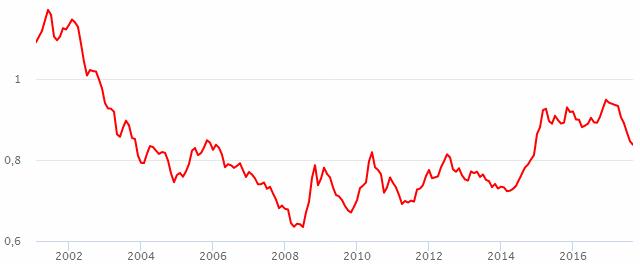 Коэффициент доллара к евро [PUNIQRANDLINE-(au-dating-names.txt) 51