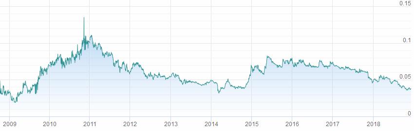 Курс акций втб график